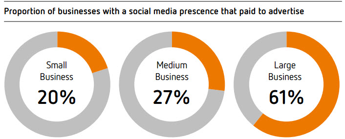 Proportion of businesses with a social media prescence that paid to advertise