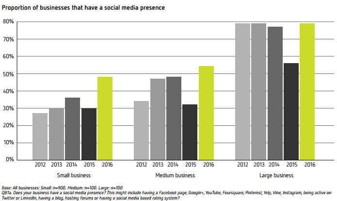 Proportion of businesses that have a social media presence