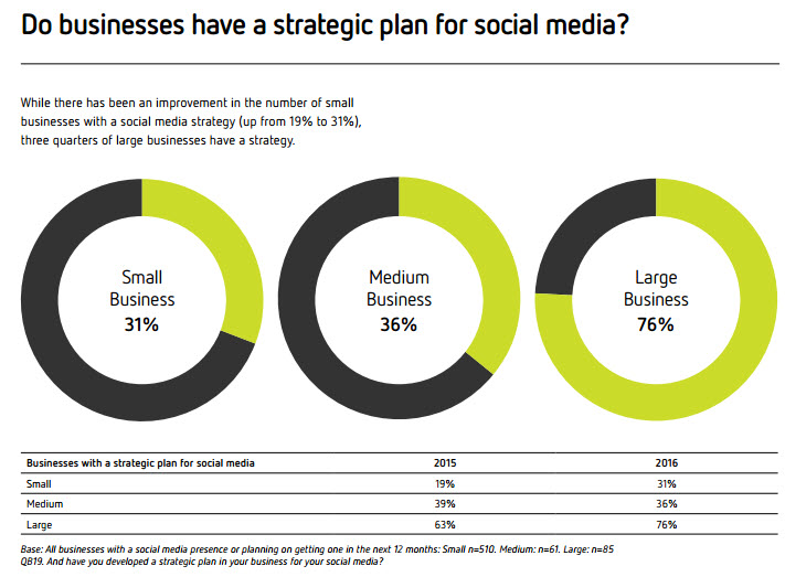 Do businesses have a strategic plan for social media?