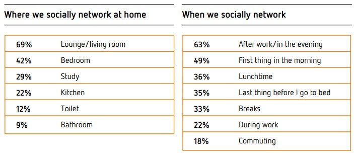 Where we socially network at home