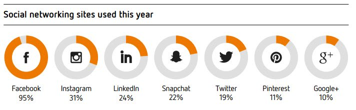 Social networking sites used this year