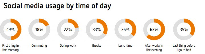 Social media usage by time of day